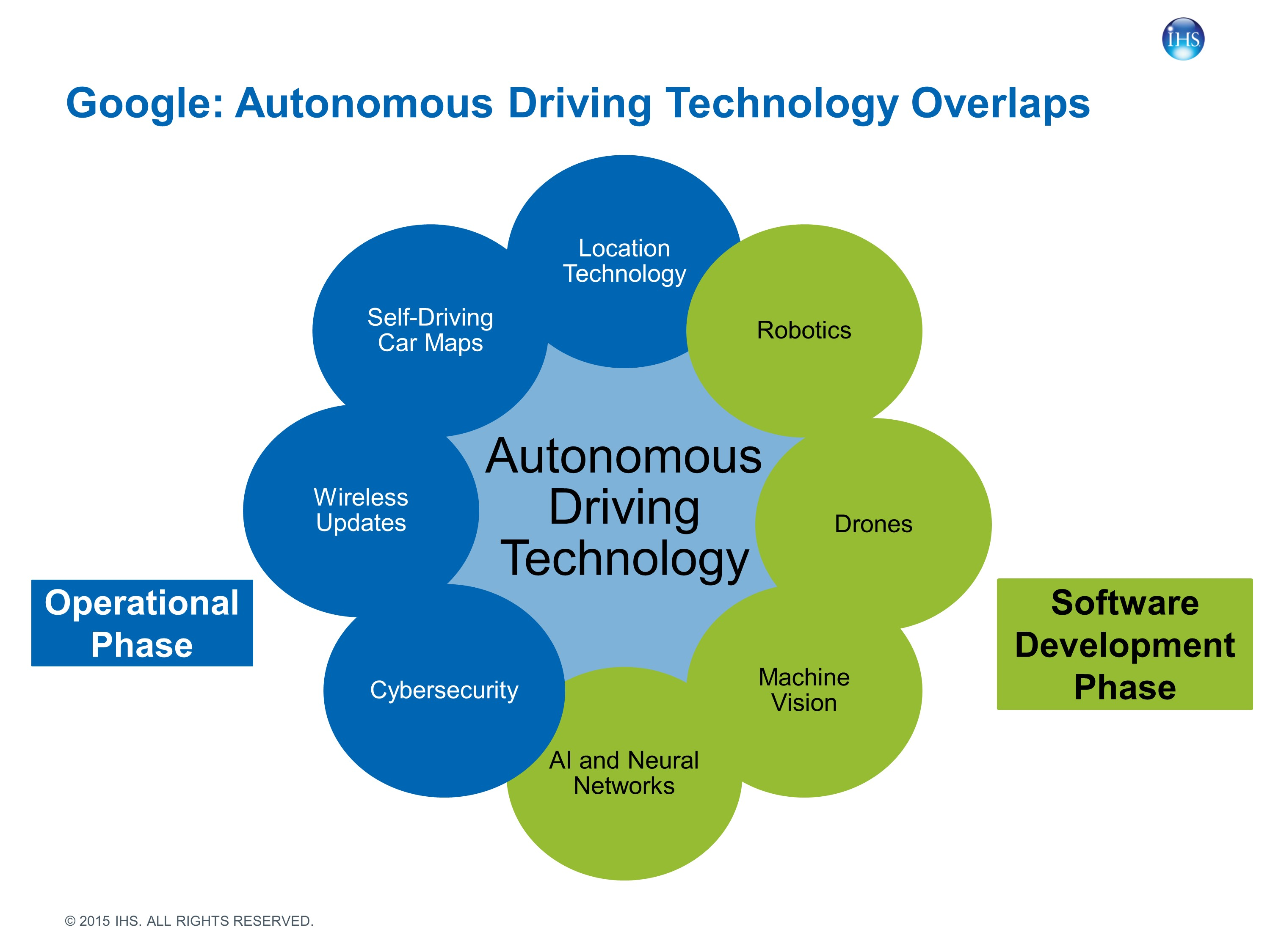 Report outlines Google's strategy for autonomous vehicles