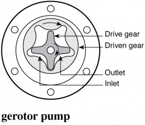 Diagram of a gerotor pump.