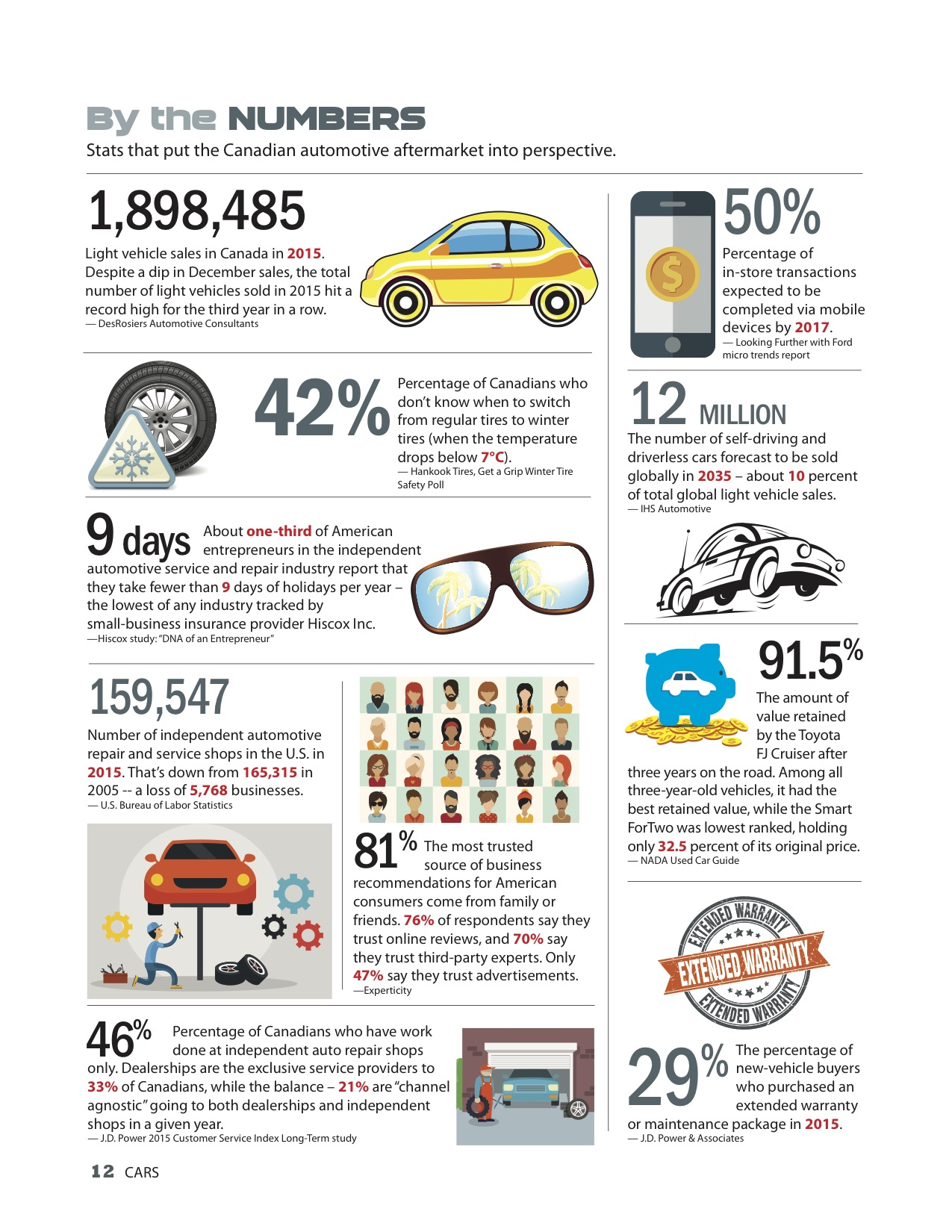 By the numbers: Light vehicle sales and more... - Auto Service World