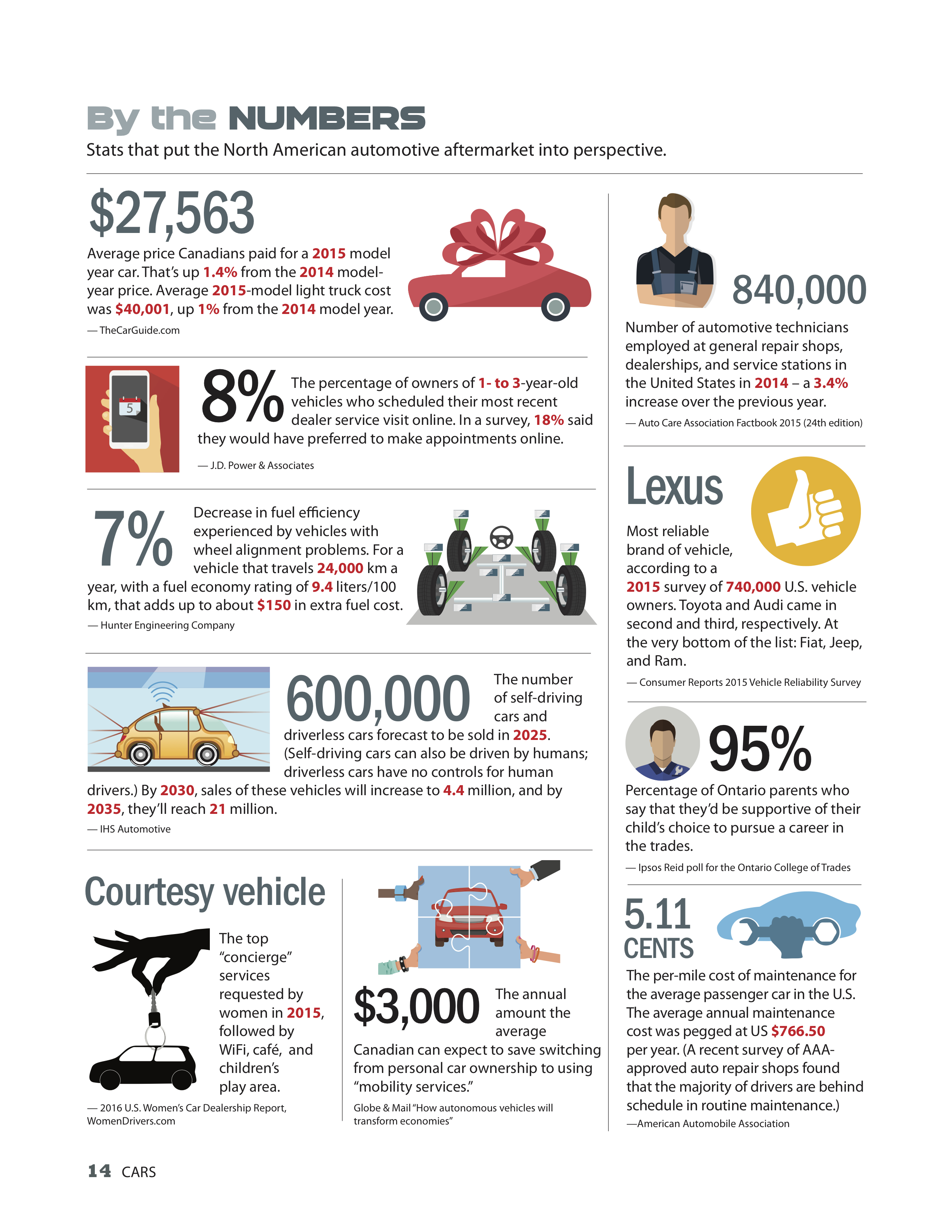 BY THE NUMBERS: Driverless car sales and more... - Auto Service World