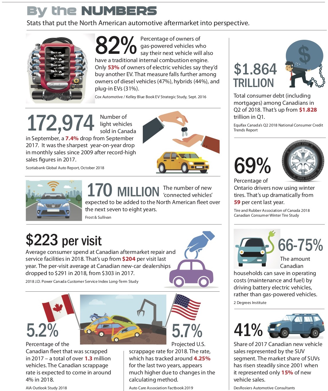 BY THE NUMBERS: Stats the tell a story - Auto Service World